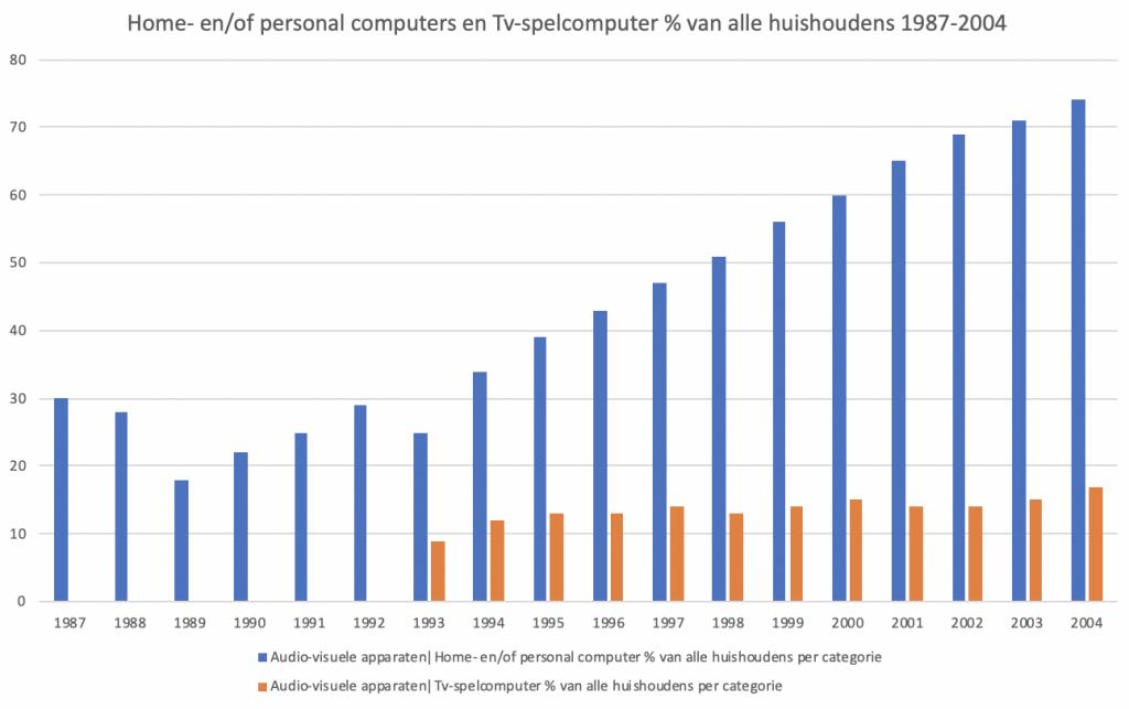 Home- en of personal computers en tv-spelcomputers bezit huishoudens